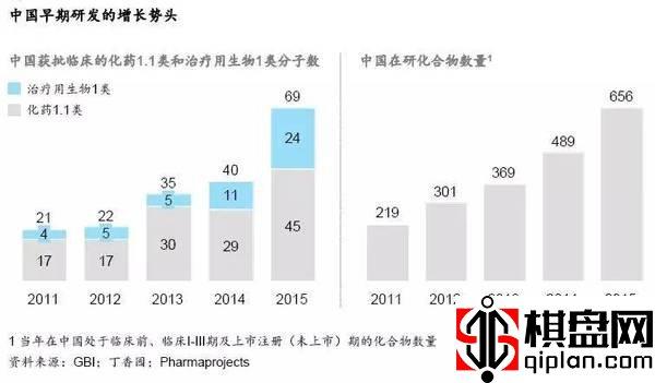 图表:2011-2015年中国医药行业研发增长.jpeg
