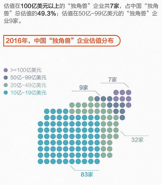 图表:2016年中国独角兽企业估值分布.png