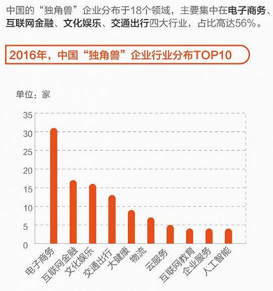 图表:2016年中国独角兽企业行业分布.png