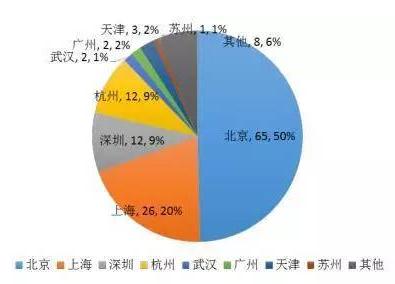 图表:2016年中国独角兽企业区域分布.png