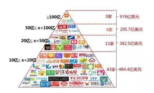 图表:中关村独角兽企业估值分布.png