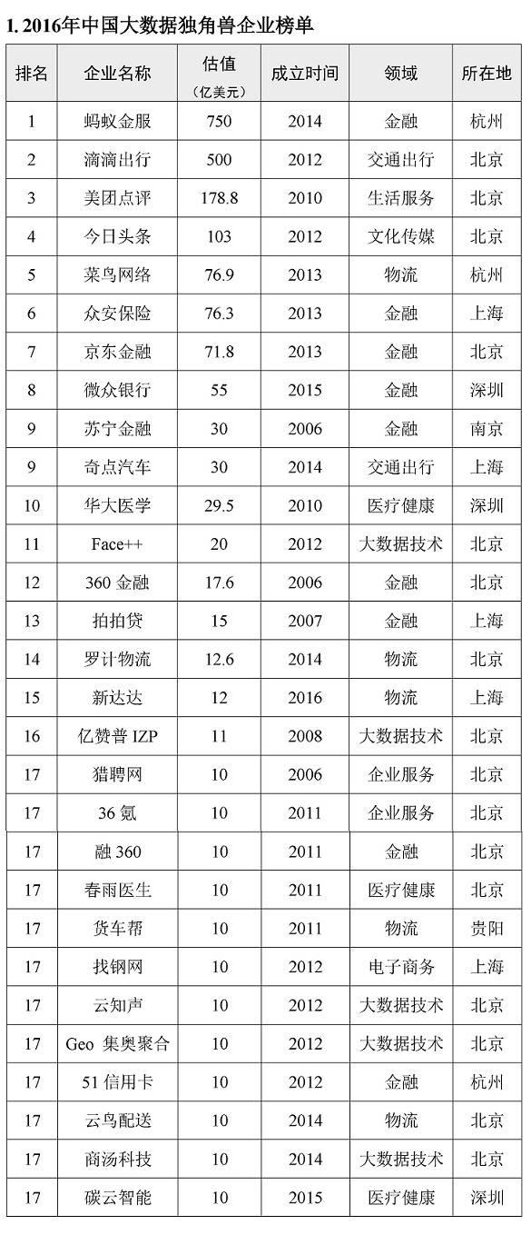 图表:2016年中国大数据独角兽企业排行榜.jpg
