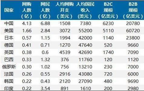 世界各国B2C市场规模.jpg