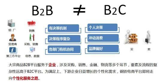 B2C与B2B产业互联网体量对比.jpg