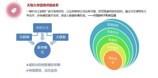 天物大宗信用评级体系.jpg