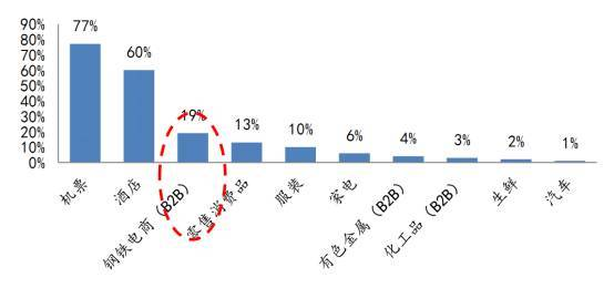 各行业B2B对比.jpg