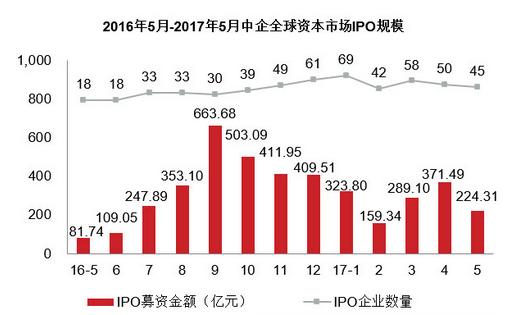2017年5月中国企业IPO上市数据统计分析