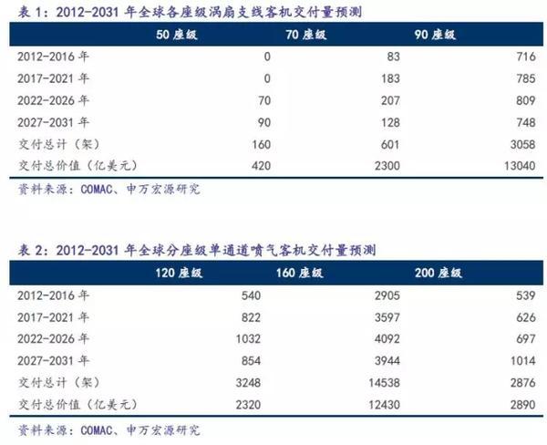 C919完成首秀,中国大飞机万亿美元价值产业链深度分析1.jpg