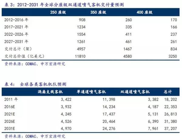 C919完成首秀,中国大飞机万亿美元价值产业链深度分析2.jpg