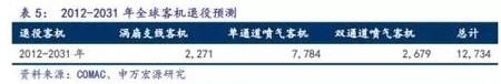 C919完成首秀,中国大飞机万亿美元价值产业链深度分析3.jpg