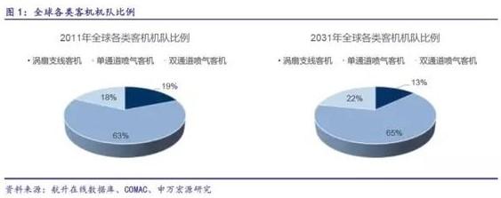 C919完成首秀,中国大飞机万亿美元价值产业链深度分析4.jpg