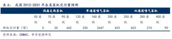 C919完成首秀,中国大飞机万亿美元价值产业链深度分析5.jpg