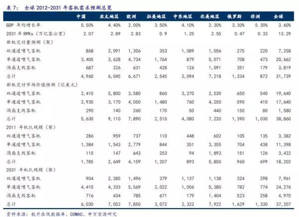 C919完成首秀,中国大飞机万亿美元价值产业链深度分析6.jpg