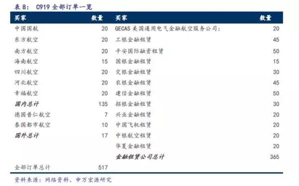 C919完成首秀,中国大飞机万亿美元价值产业链深度分析7.jpg