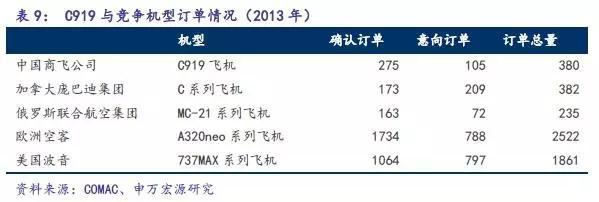 C919完成首秀,中国大飞机万亿美元价值产业链深度分析8.jpg