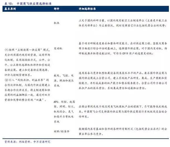 C919完成首秀,中国大飞机万亿美元价值产业链深度分析10.jpg