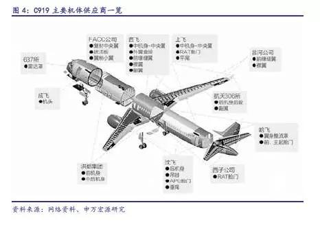 C919完成首秀,中国大飞机万亿美元价值产业链深度分析11.jpg