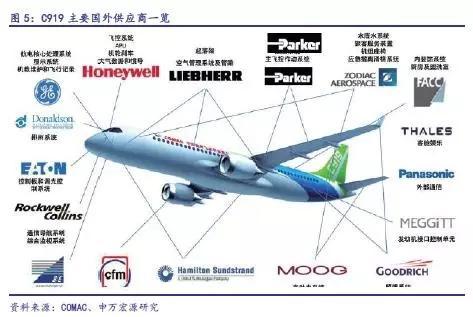 C919完成首秀,中国大飞机万亿美元价值产业链深度分析13.jpg