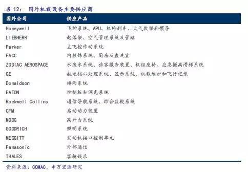 C919完成首秀,中国大飞机万亿美元价值产业链深度分析14.jpg