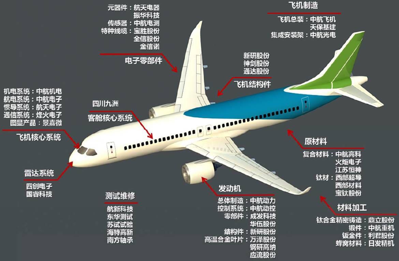 C919完成首秀,中国大飞机万亿美元价值产业链深度分析