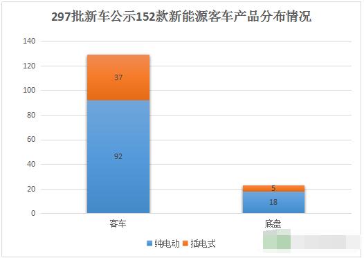 297批新车公示152款新能源客车产品分布情况.png