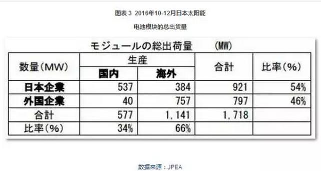 图表:2016年第4季度日本太阳能电池模块出货量.png