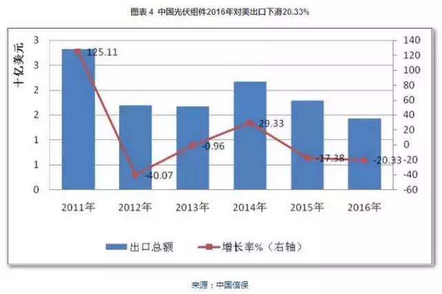 图表:2011-2016年中国光伏组件对美出口情况.png