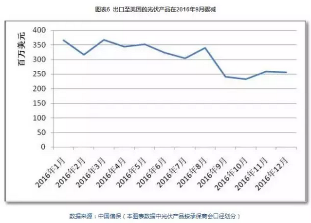 图表:2016年光伏产品对美出口情况.png