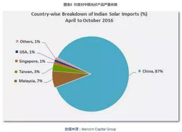 图表:印度对中国光伏产品依赖度.png