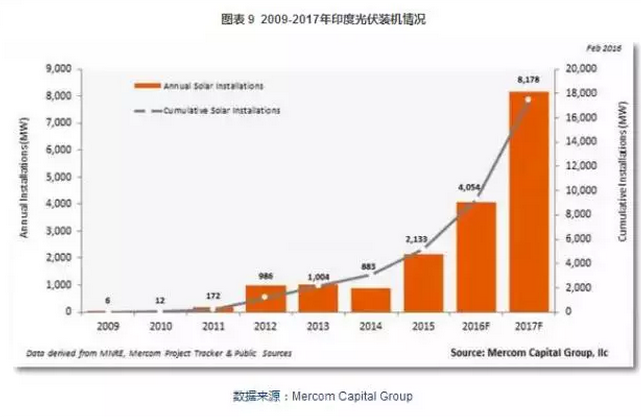 图表:2009-2017年印度光伏装机量增长.png