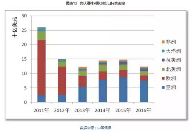 图表:2011-2016年中国光伏组件对欧出口情况.png