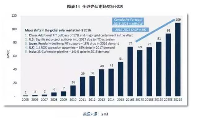 图表:全球光伏市场增长预测.png