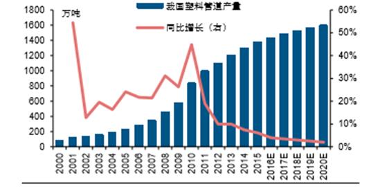 我国历年塑料管道产量及增速.png
