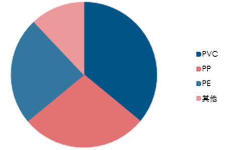 塑料管材分类占比.png