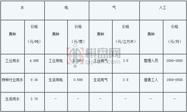 中医药产业园项目策划书